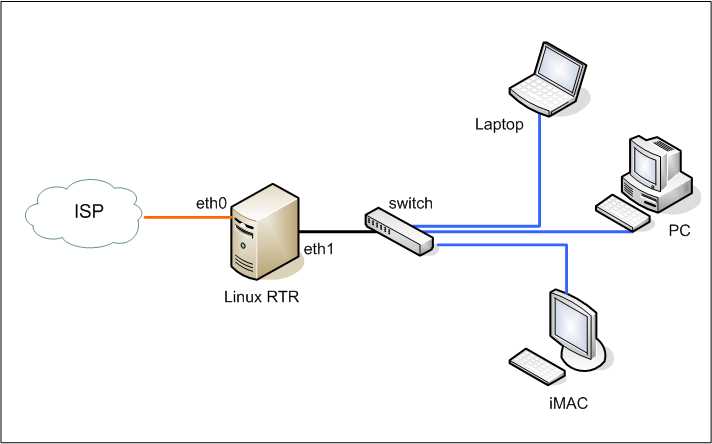 configuring linux pc as a router for small office and home ... soho wiring diagram