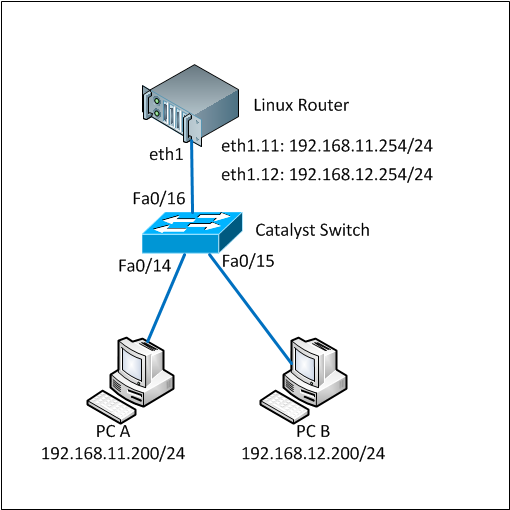 Linux VLAN Trunking Topology