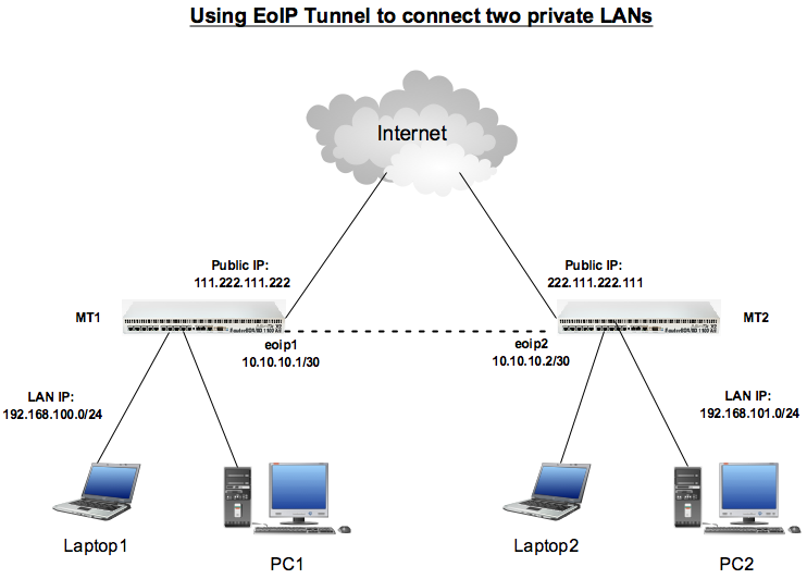 Using EoIP Tunnel to connect private LANs across internet – Techonia
