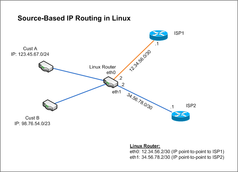 Source-based IP Routing