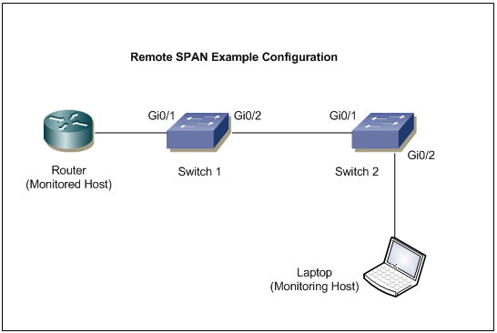 Cisco RSPAN Sample Topology