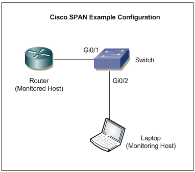 Cisco SPAN Sample Topology